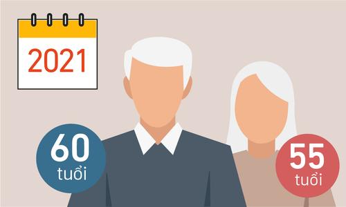 Nghị định về tuổi nghỉ hưu, lương hưu và nhận bảo hiểm xã hội một lần